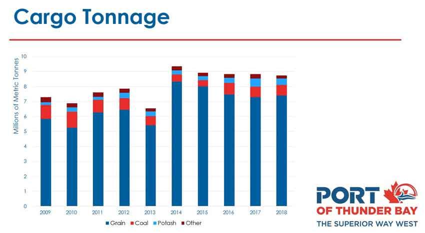 2018 Port of Thunder Bay Statistics
