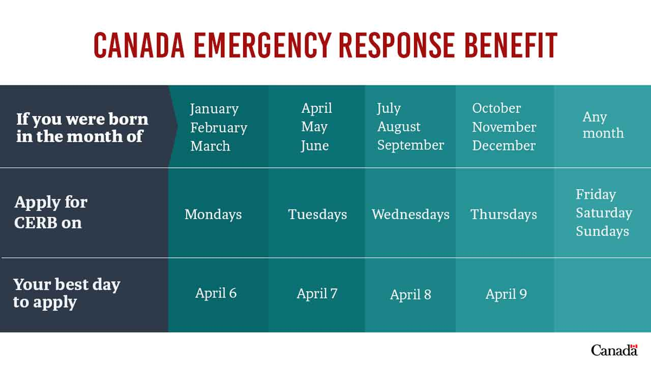 Applications For Canada Emergency Response Benefit Now Open
