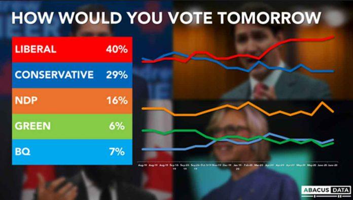 Abacus Data Poll - June 23, 2020