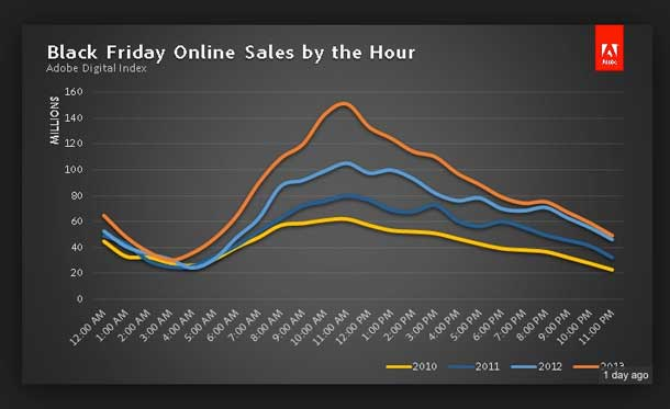 """The real-time Adobe Digital Index results are in: Online shopping trends indicate that consumers took full advantage of their mobile devices to """"shop on the sly"""" on Thanksgiving Day and """"omnishop"""" while in stores on Black Friday."""