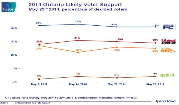 Latest Ipsos Reid Poll Numbers - May 28 2014