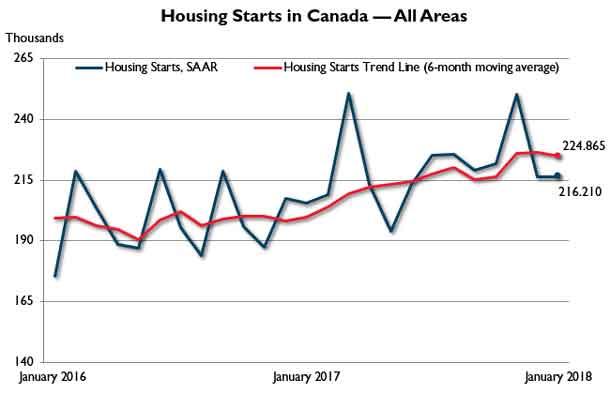 Housing Starts Trend across Canada